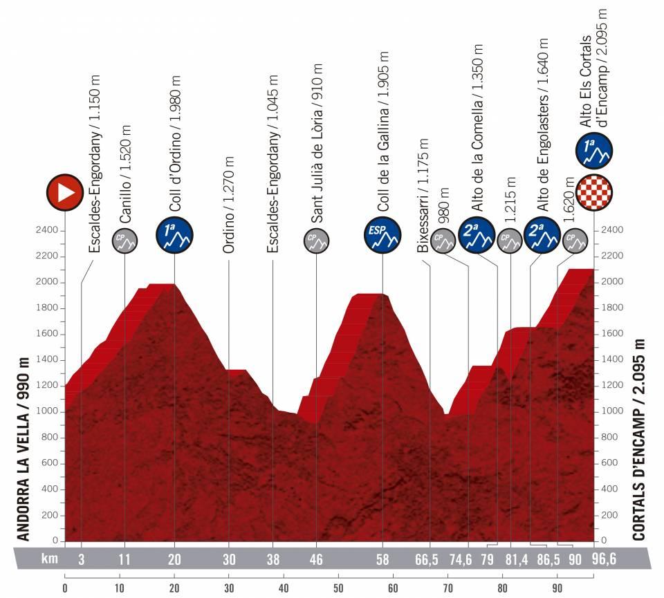 Vuelta a España 2.UWT ESP (GRAN VUELTA) Vuelta-espana-2019-etapa-perfil-9