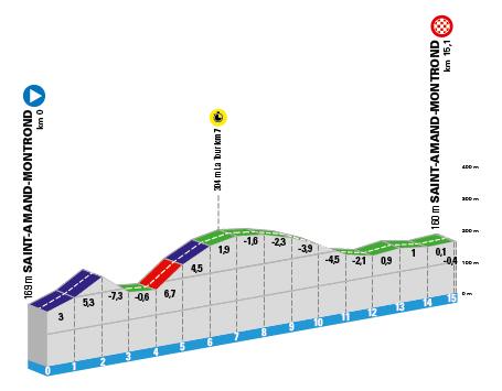 paris-niza-2020-etapa4-perfil-contrarreloj