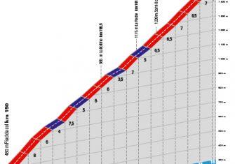 paris-niza-2020-etapa7-perfil-colmiane
