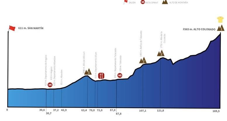 vuelta-san-juan-2019-etapa5