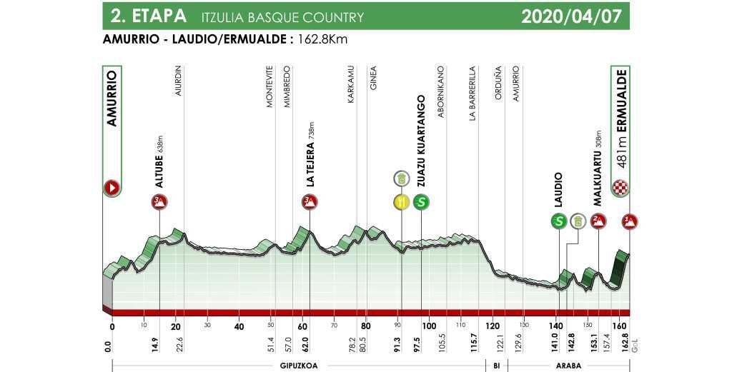 itzulia-2020-etapa2