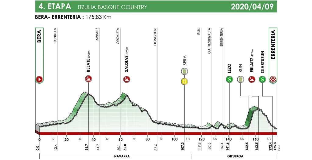 itzulia-2020-etapa4