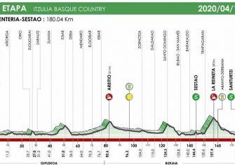 itzulia-2020-etapa5
