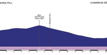 vuelta-andalucia-2019-etapa3