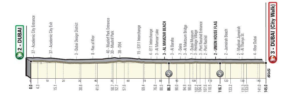 UAE-Tour-2019-etapa-7-perfil