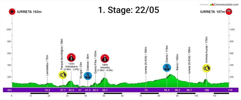 emakumeen-bira-2019-etapa1