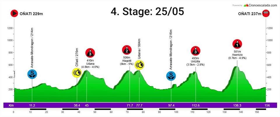 emakumeen-bira-2019-etapa4