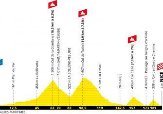 tour-francia-2020-niza-etapa2