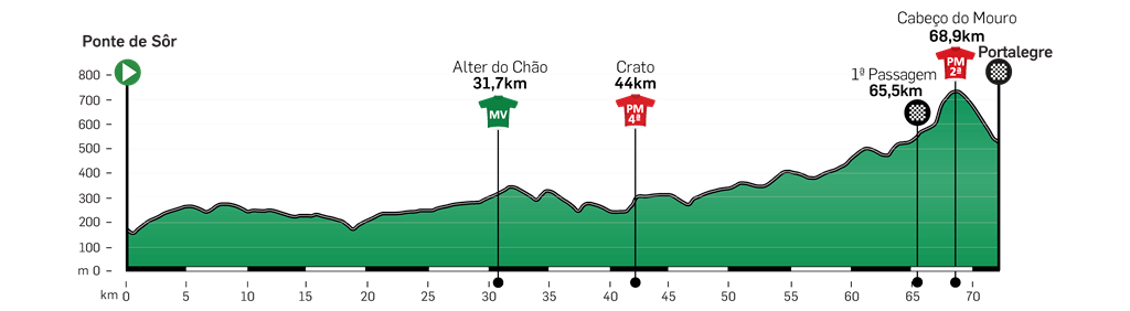 volta-ao-alentejo-2019-etapa4