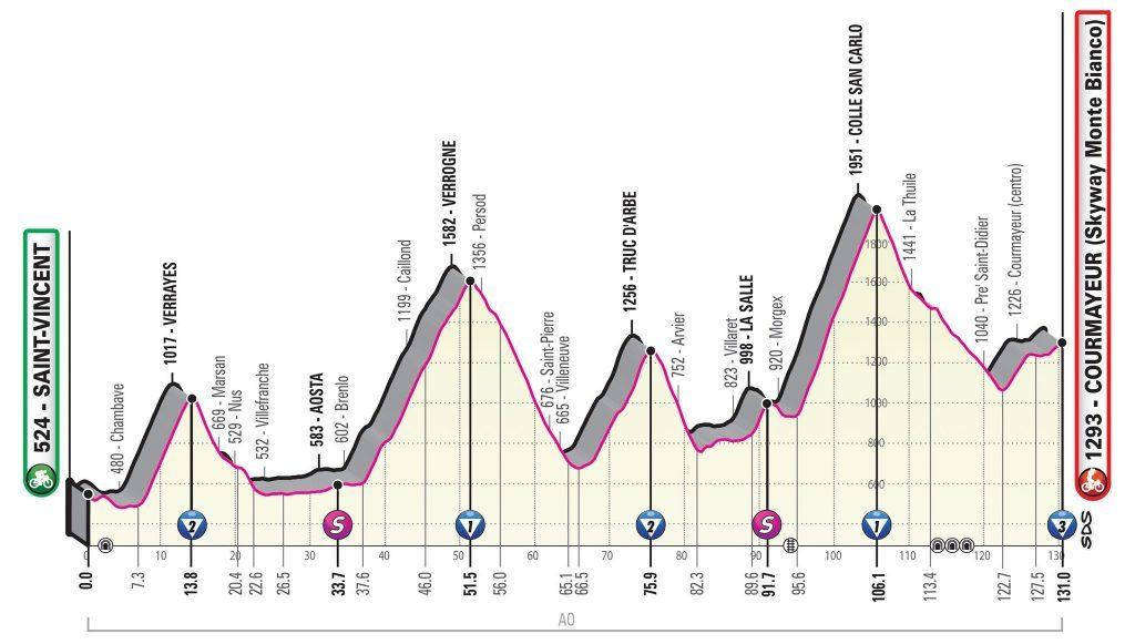 giro-italia-2019-etapa14-perfil