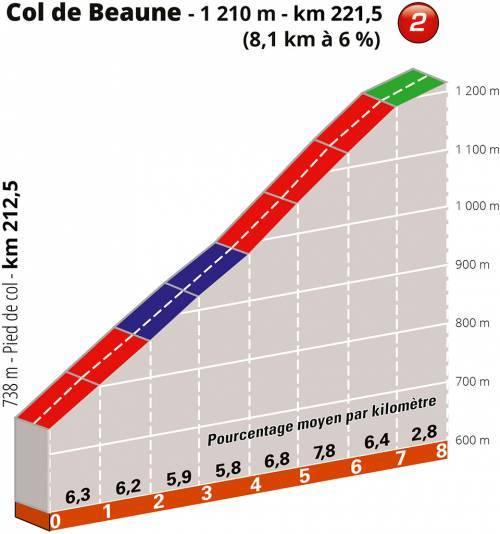 criterium-dauphine-2019-etapa6-col-beaune