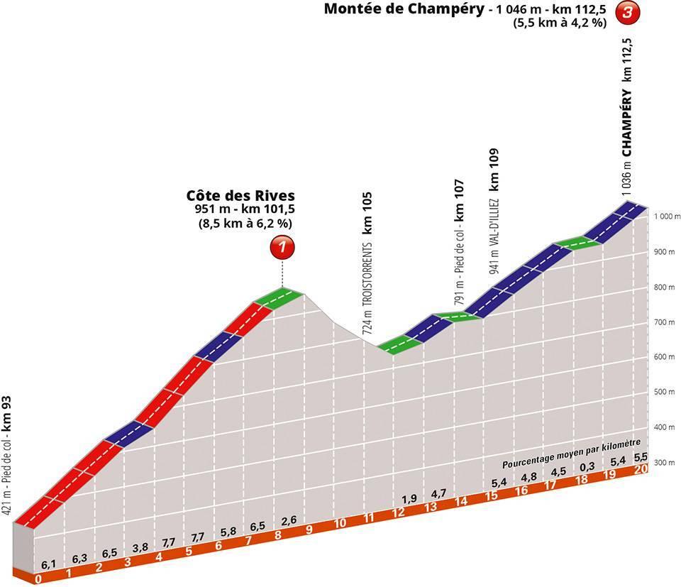 criterium-dauphine-2019-etapa8-rives-champery