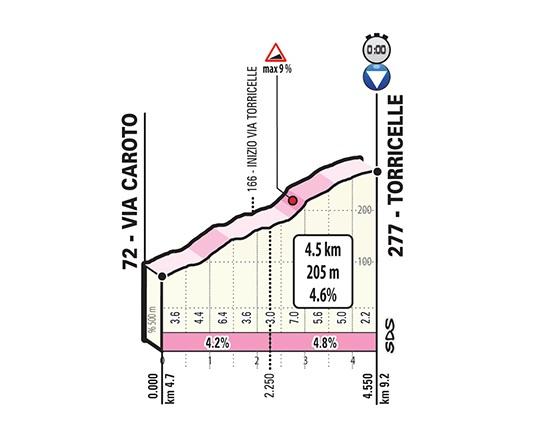 giro-italia-2019-etapa21-subida