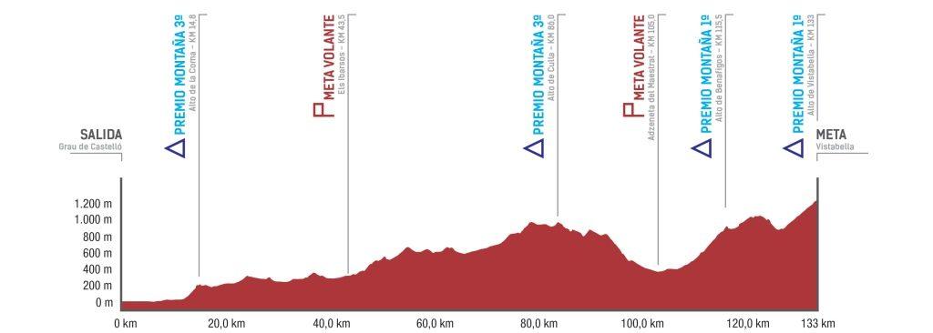 volta-castello-2019-etapa3