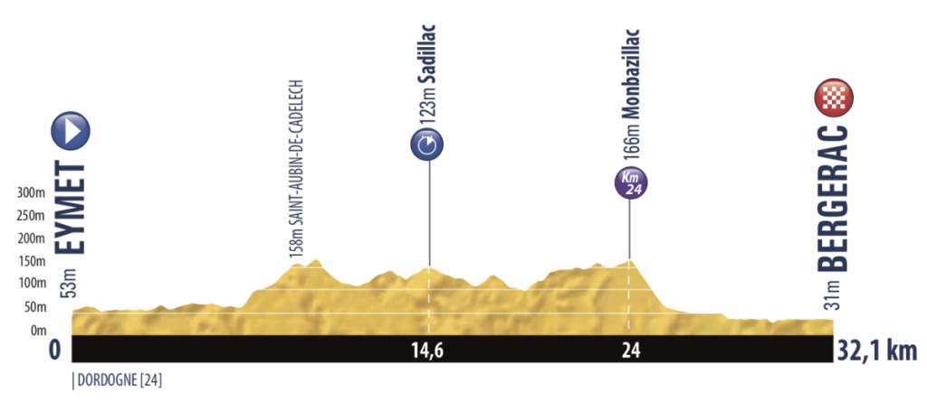 tour-porvenir-2019-etapa-2
