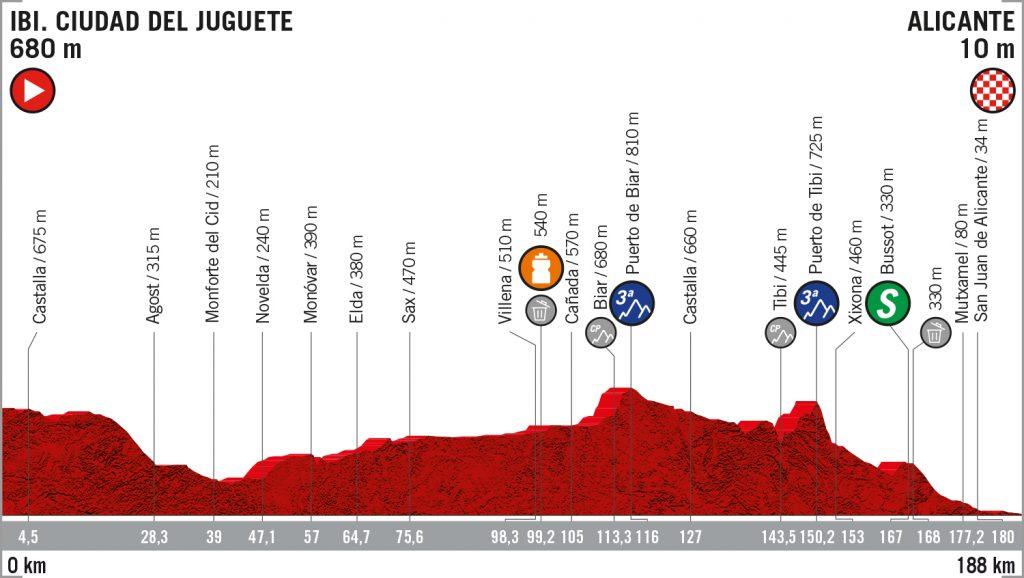 Vuelta-españa-etapa-3