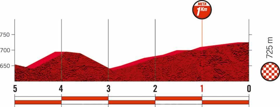 ultimos-5km-etapa17-lavuelta