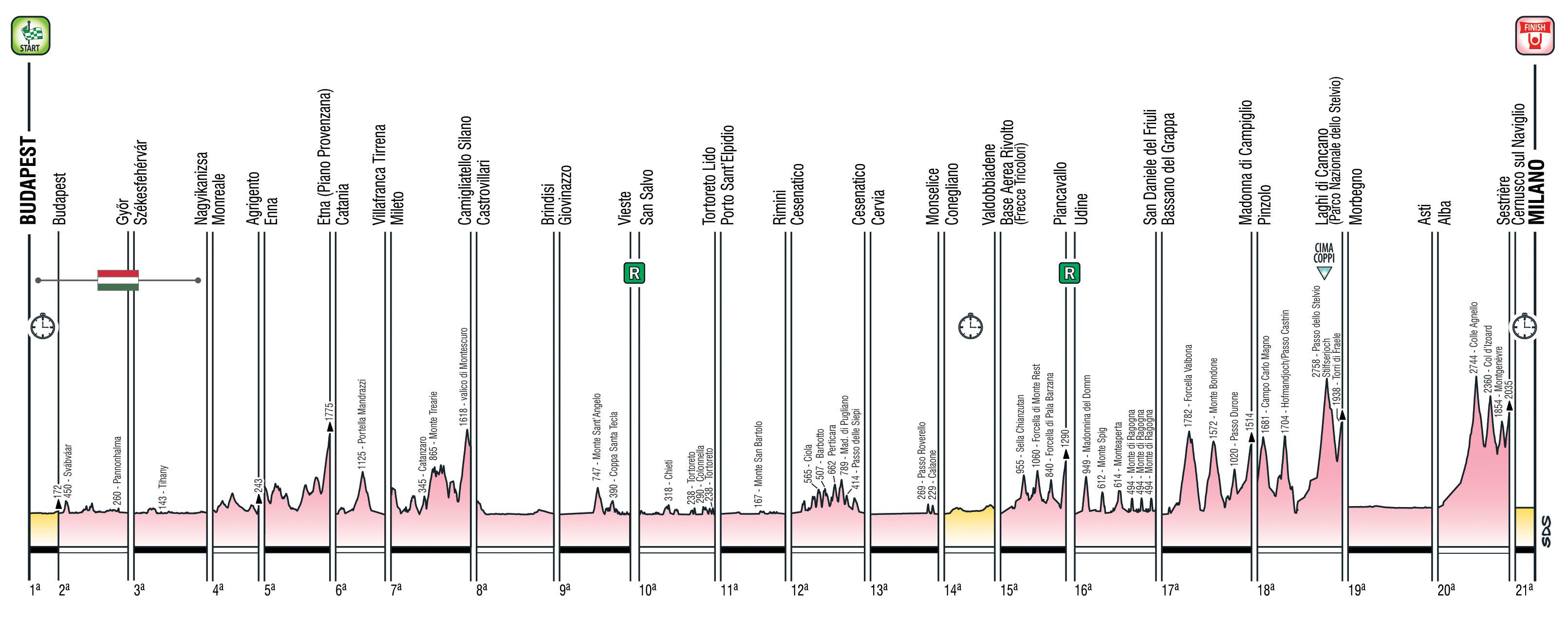 Giro Italia 2020 El Recorrido Semana A Semana Todos Los Perfiles Zikloland