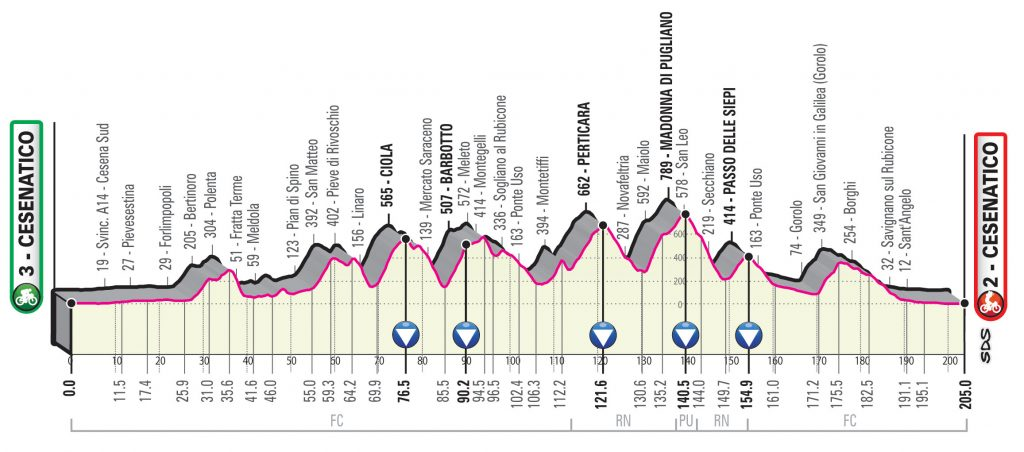 etapa12-giro-2020