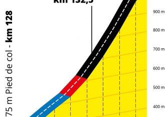 altimetria-marie-blanque-etapa9-tour-francia-2020