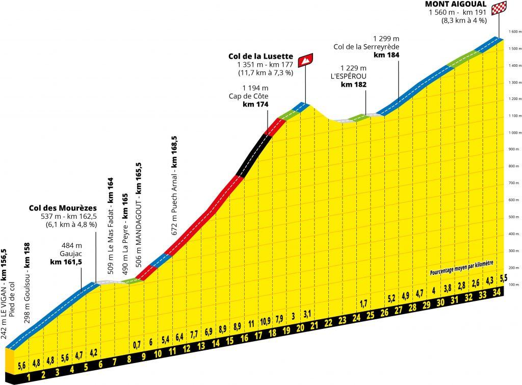 final-etapa6-tour-francia-2020