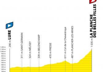 perfil-cronoescalada-tour-francia-2020