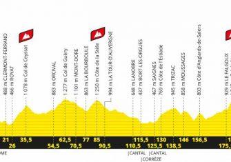 perfil-etapa13-tour-francia-2020