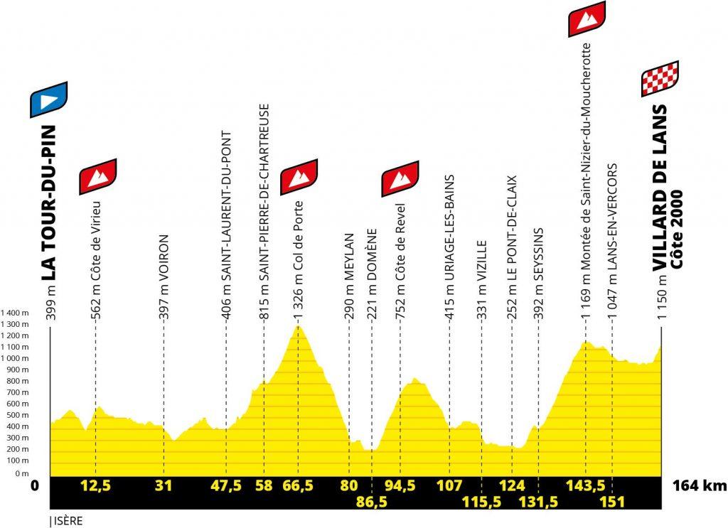 perfil-etapa16-tour-francia-2020