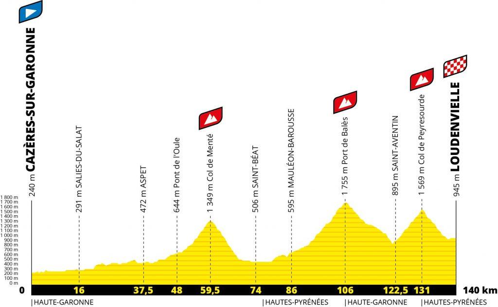 perfil-etapa8-tour-francia-2020