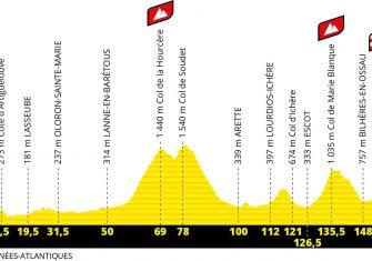 perfil-etapa9-tour-francia-2020