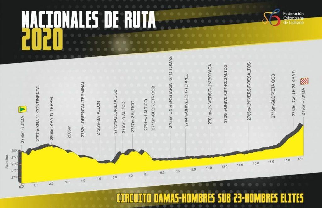altimetria-nacional-colombia-linea