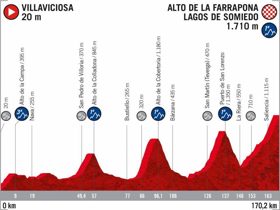 perfil-etapa-14-lavuelta-2020