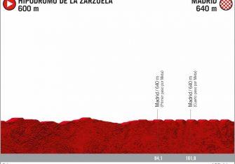 perfil-etapa-21-lavuelta-2020