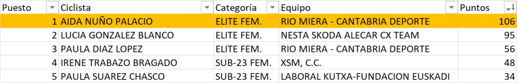 top-5-copa-españa-femenina-pontevedra