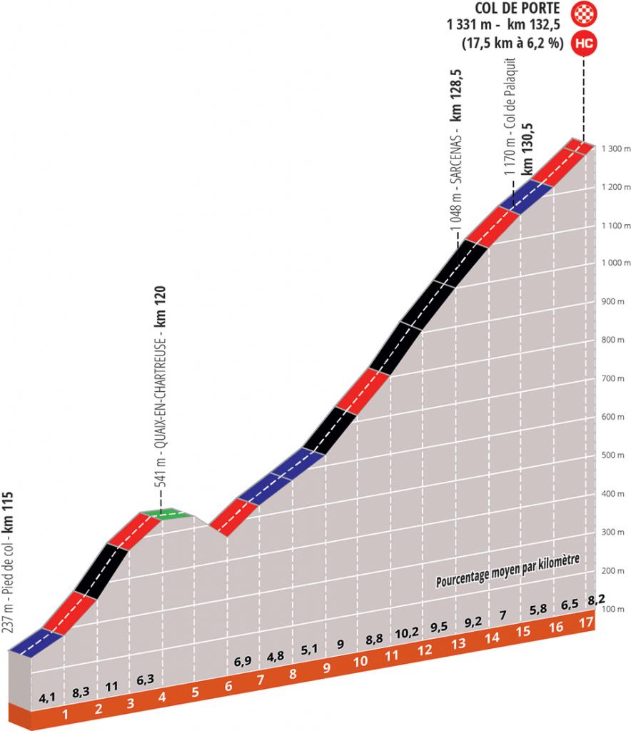 criterium-dauphine-2020-etapa5-perfil-final