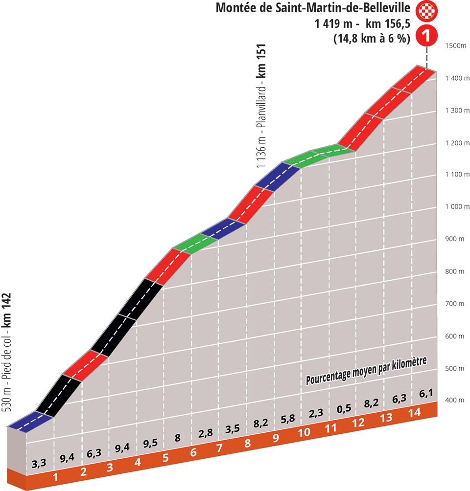 criterium-dauphine-2020-etapa6-perfil-final