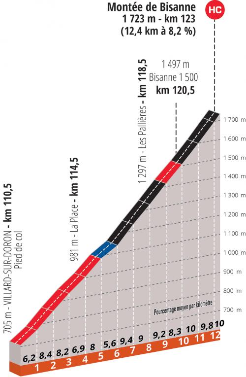 criterium-dauphine-2020-etapa7-perfil-final