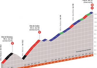 criterium-dauphine-2020-etapa8-perfil-final