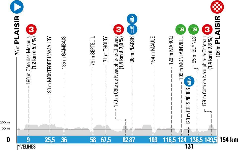 paris-niza-2020-etapa1-perfil