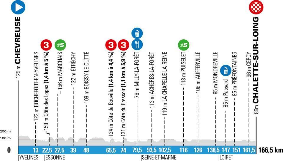paris-niza-2020-etapa2-perfil