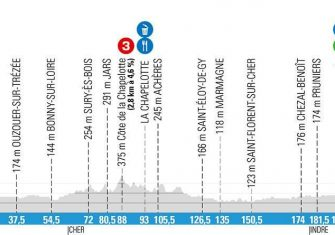 paris-niza-2020-etapa3-perfil