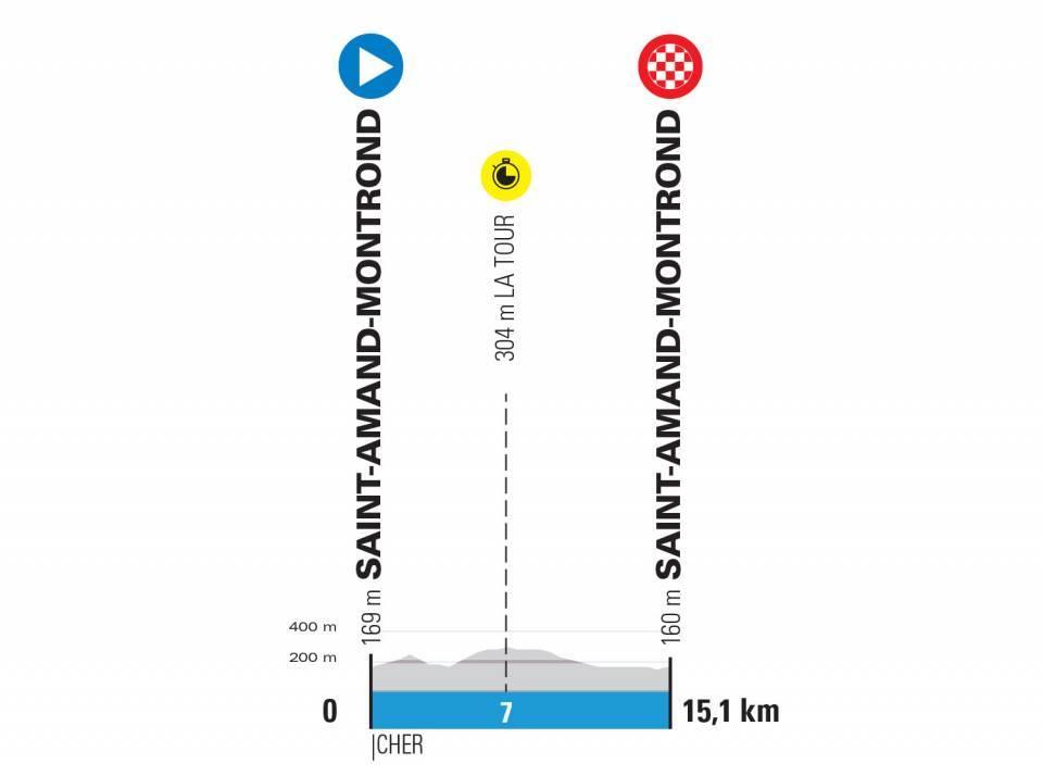 paris-niza-2020-etapa4-perfil