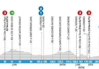 paris-niza-2020-etapa5-perfil