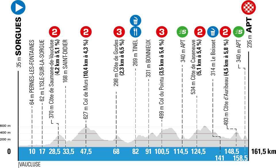 paris-niza-2020-etapa6-perfil