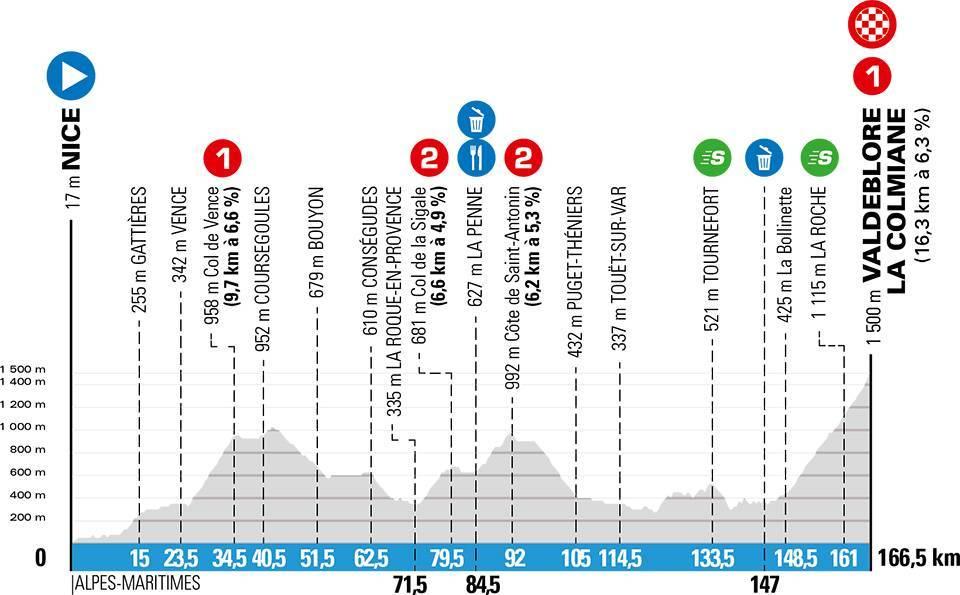 paris-niza-2020-etapa7-perfil