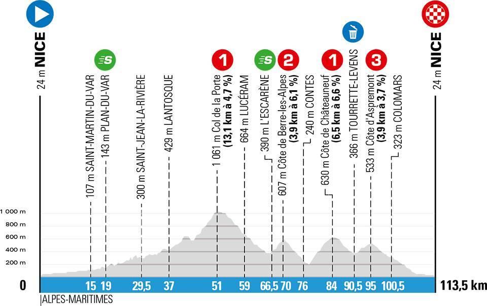 paris-niza-2020-etapa8-perfil