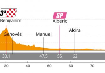perfil-etapa1-setmana-ciclista-valenciana-2020