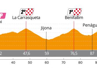 perfil-etapa2-setmana-ciclista-valenciana-2020