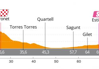 perfil-etapa3-setmana-ciclista-valenciana-2020