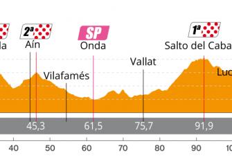 perfil-etapa4-setmana-ciclista-valenciana-2020